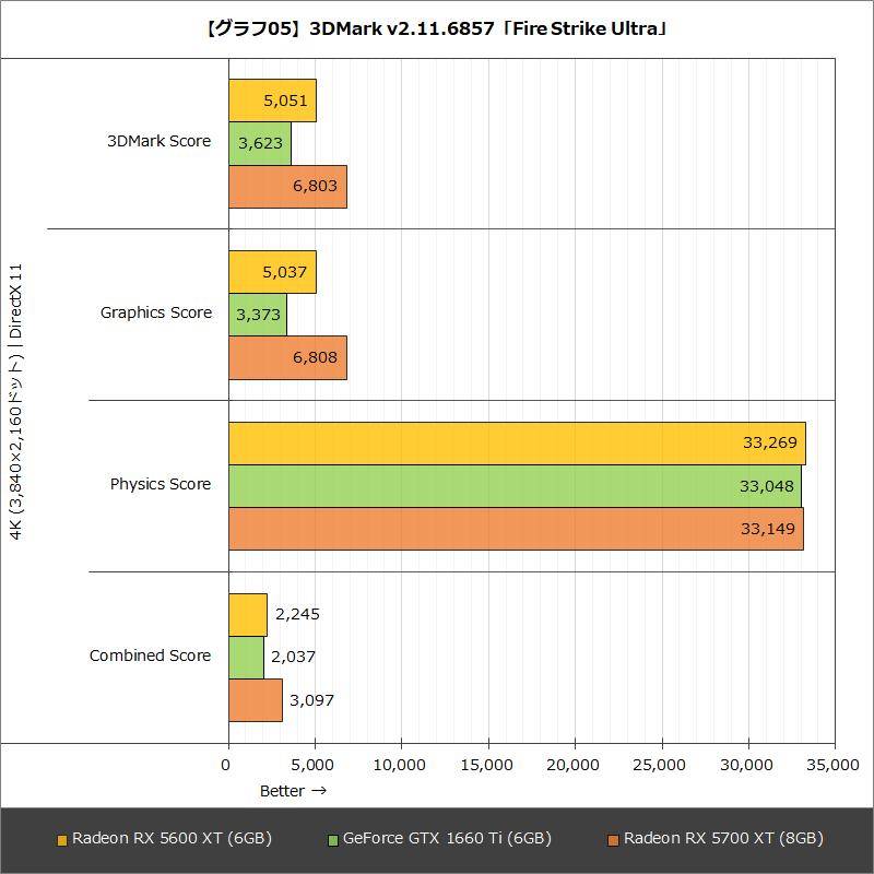 【グラフ05】3DMark v2.11.6857「Fire Strike Ultra」
