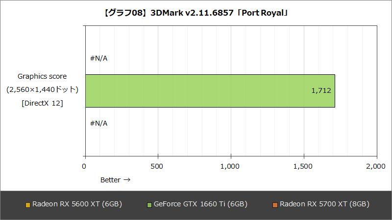 【グラフ08】3DMark v2.11.6857「Port Royal」