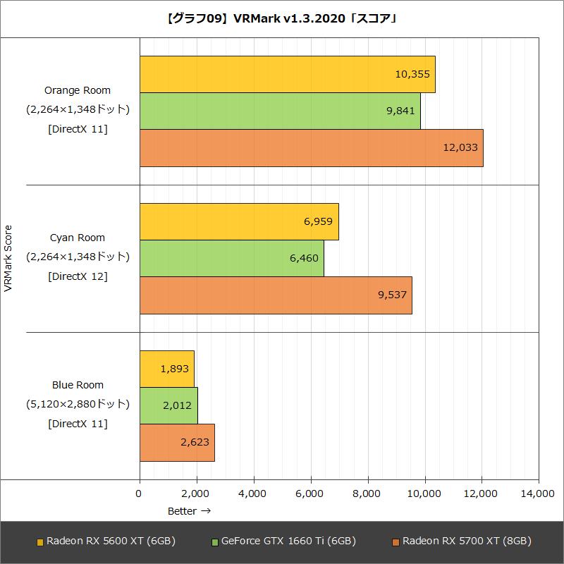 【グラフ09】VRMark v1.3.2020「スコア」