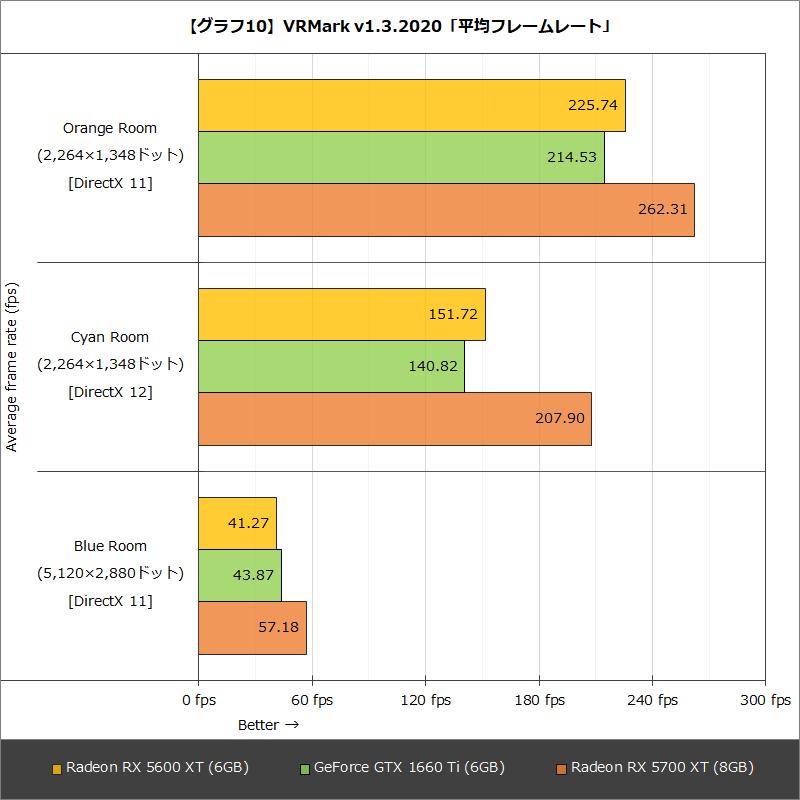 【グラフ10】VRMark v1.3.2020「平均フレームレート」