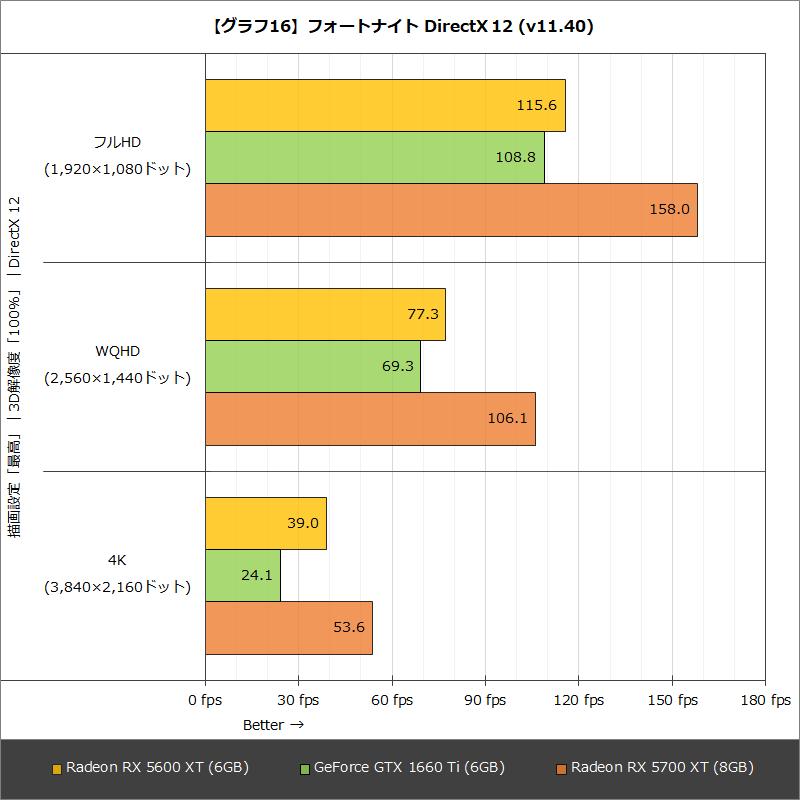 【グラフ16】フォートナイト DirectX 12 (v11.40)