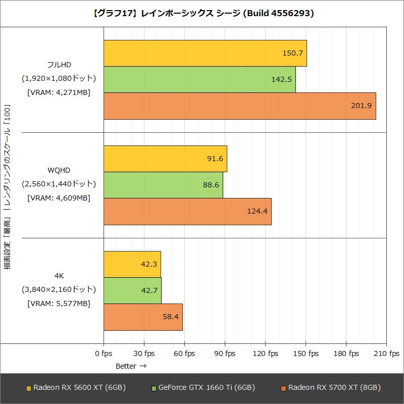 【グラフ17】レインボーシックス シージ (Build 4556293)
