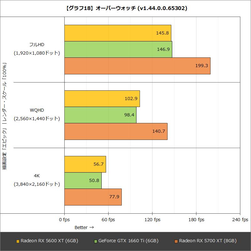 【グラフ18】オーバーウォッチ (v1.44.0.0.65302)