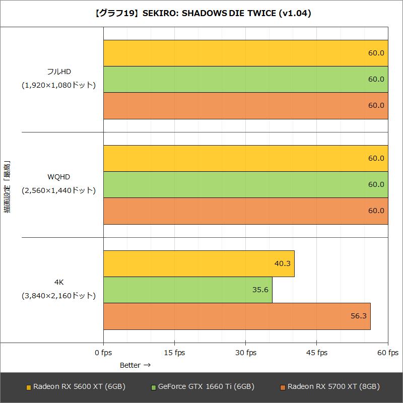 【グラフ19】SEKIRO: SHADOWS DIE TWICE (v1.04)