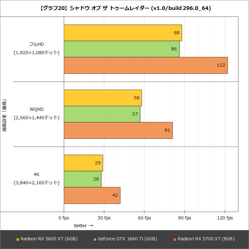 【グラフ20】シャドウ オブ ザ トゥームレイダー (v1.0/build 296.0_64)