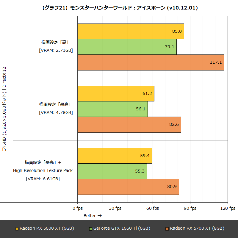 【グラフ21】モンスターハンターワールド : アイスボーン (v10.12.01)