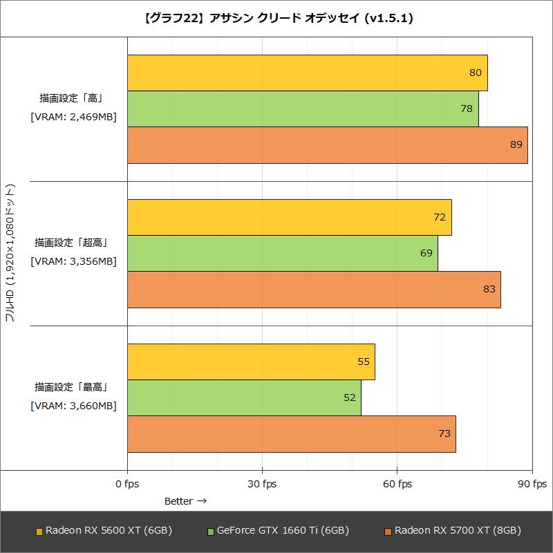 【グラフ22】アサシン クリード オデッセイ (v1.5.1)