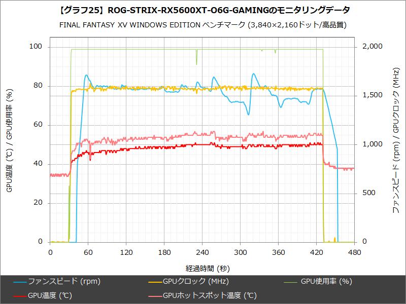 【グラフ25】ROG-STRIX-RX5600XT-O6G-GAMINGのモニタリングデータ