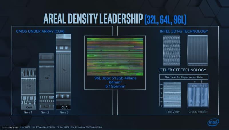 Intelが2019年9月26日にイベント「Intel Memory & Storage Day」で発表した3D NANDフラッシュメモリの最新ダイ。ワード線の積層数は96層と高層化しているにも関わらず、記憶容量は512Gbitとそれほど大きくない(多値記憶方式はTLC方式)。シリコンダイ面積を84平方mmと小さくすることが優先されたと見られる