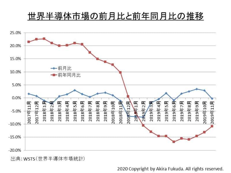 世界半導体販売額(過去3カ月の移動平均値)の前月比と前年同月比の推移。業界団体のWSTSによる発表資料を筆者がまとめたもの