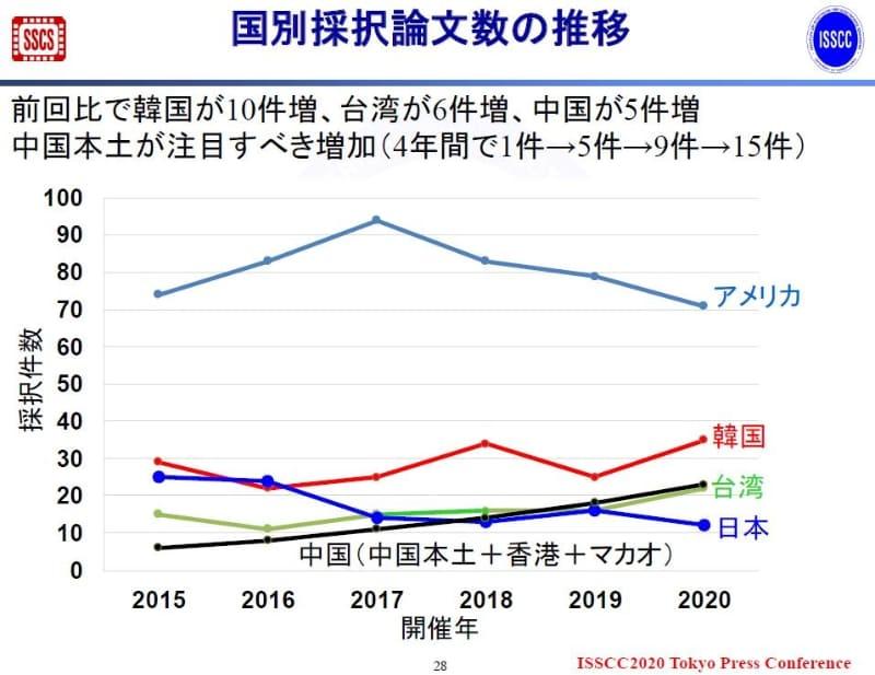 国・地域別採択論文数の推移(2015年~2020年)。2019年11月19日にISSCCの極東委員会が報道機関向けに発表した資料から