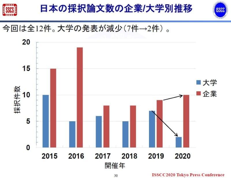 日本の採択件数の推移(2015年~2020年)。2019年11月19日にISSCCの極東委員会が報道機関向けに発表した資料から