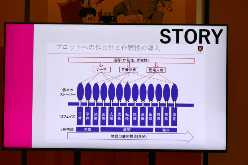 物語は13個に分かれているという仮定に基づいてデータ化した