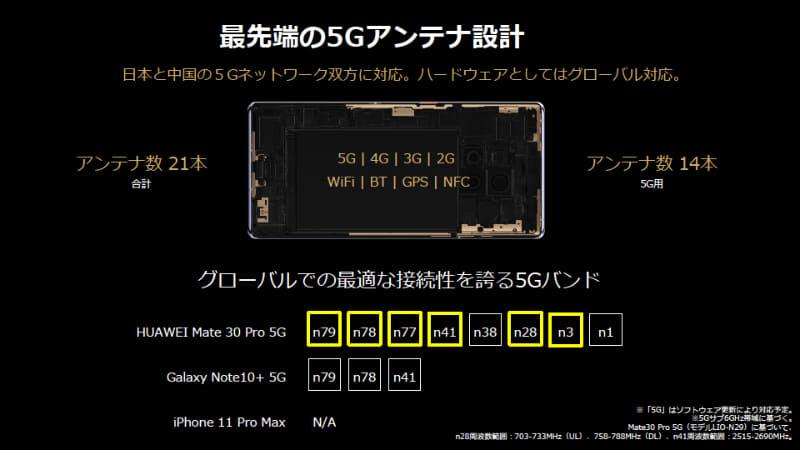 日本と中国の5Gバンド帯に特化