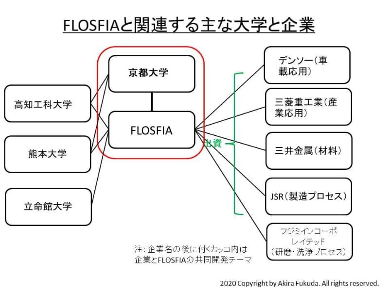 FLOSFIAと研究開発や資本提携などで関係するおもな企業と大学、研究機関。公表資料を元に筆者がまとめたもの