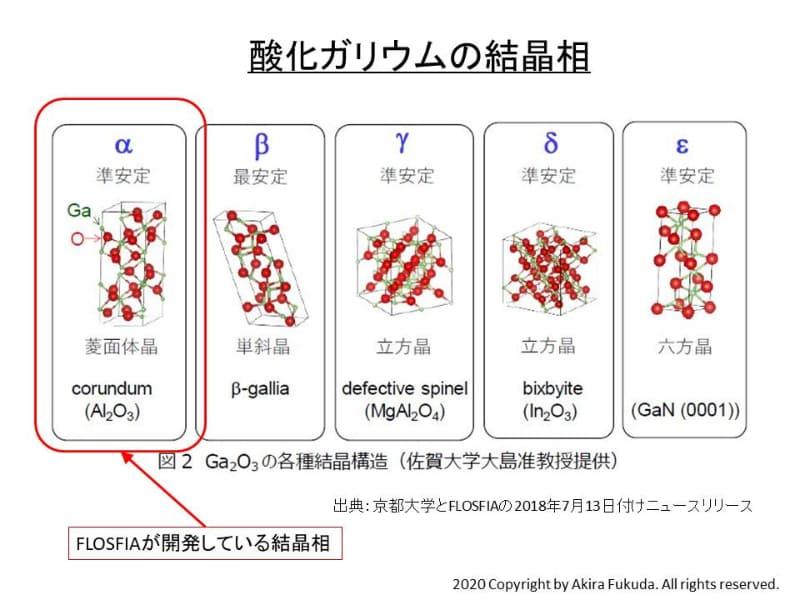 酸化ガリウムの結晶相(結晶構造)。アルファ(α)相からイプシロン(ε)相まで、5つの相(構造)がある。京都大学とFLOSFIAのニュースリリース(2018年7月13日付け)から