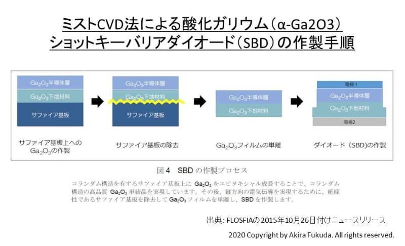 ミストCVD法による酸化ガリウム(α-Ga2O3)ショットキーバリアダイオード(SBD)の作製手順。サファイアのウェハは500℃未満に加熱する。FLOSFIAの2015年10月26日付けニュースリリースから