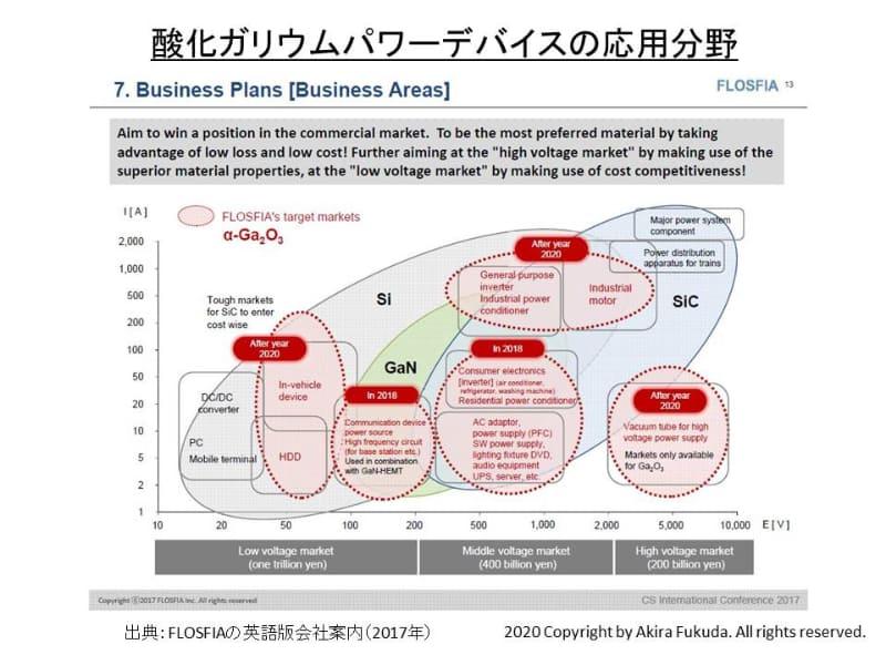 酸化ガリウムを使ったパワーデバイスの応用分野。出典 : FLOSFIAの英語版会社案内(2017年)