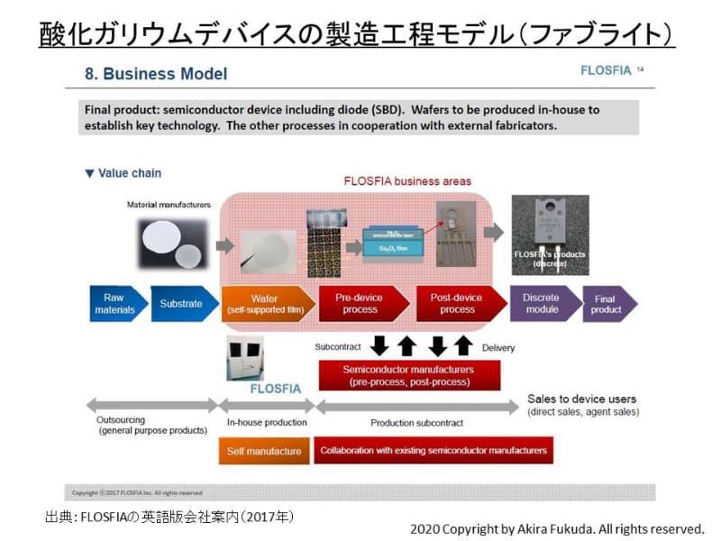 酸化ガリウムデバイスの製造工程と外部企業の活用(ファブライト)。出典 : FLOSFIAの英語版会社案内(2017年)