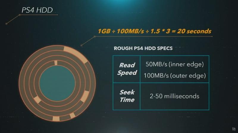 従来のHDDはアクセス速度が遅かった