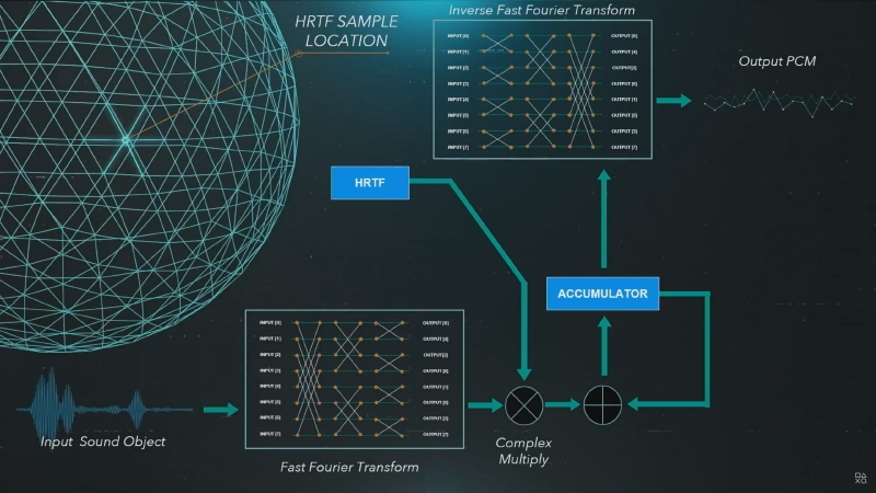 TEMPEST 3D AudioTech Engineの処理