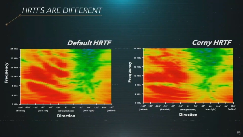 人によってHRTFが異なるため、PS5ローンチ時は5つのプリセットを用意する