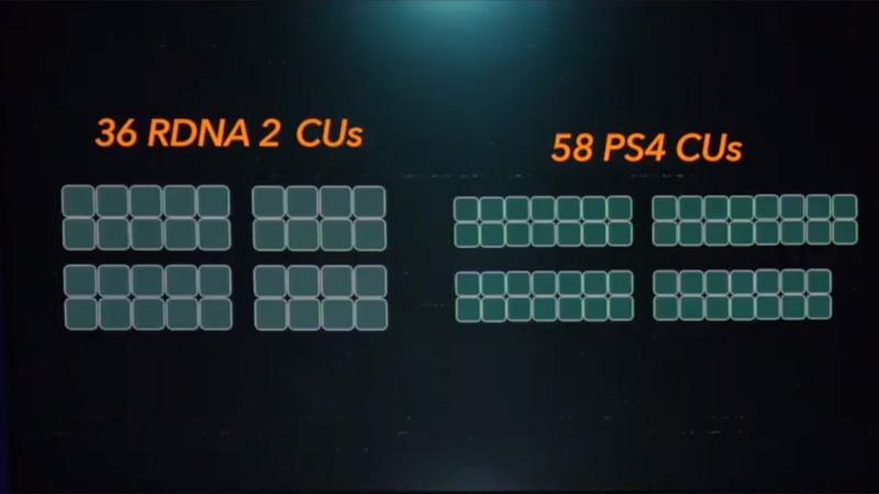 CU数は36基だが、トランジスタ数は1CUあたり62%多い