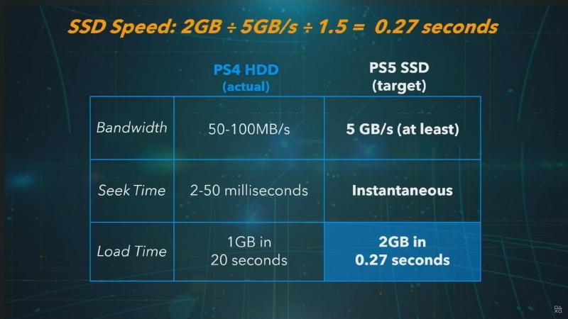 PS5のSSDは5.5GB/sで2GBを0.27秒で読み込める