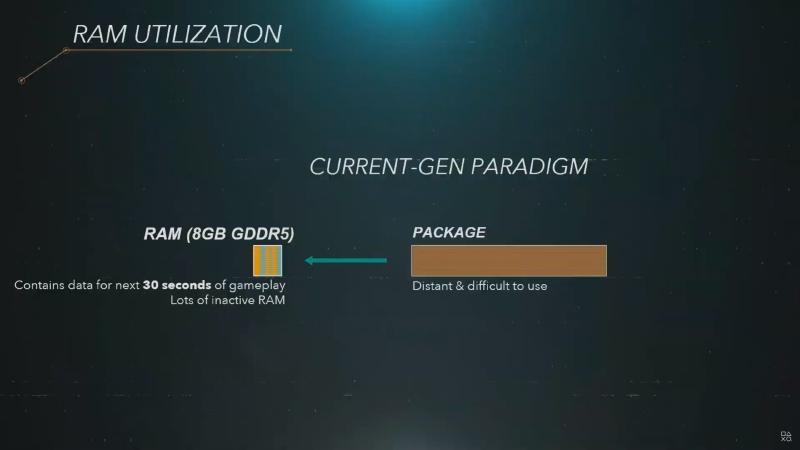 PS4はHDDの読み込みが遅いため、メモリ上に多くのデータを保持する必要があった
