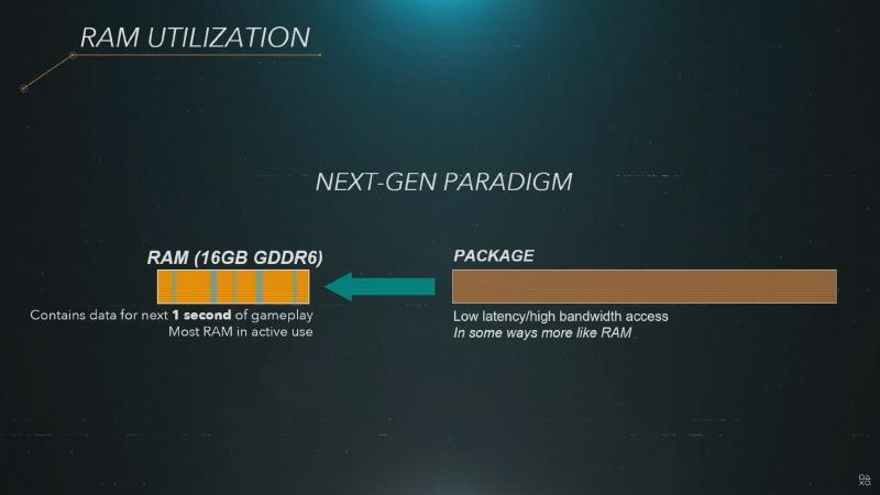 PS5ではSSDが速いため、保持するデータは最小限で済み、より多くのメモリ空間を使用可能