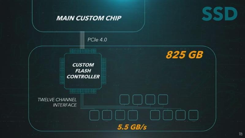 PS5のSSD。12チャネルNANDアクセスで、容量は825GB