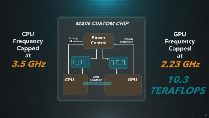 GPUは最大2.23GHzで動作する