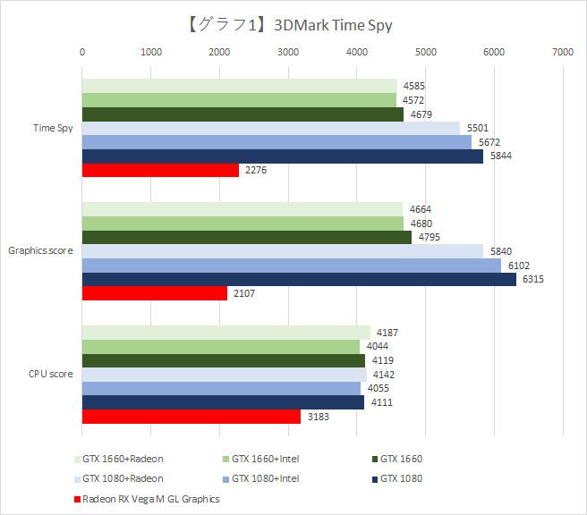 【グラフ1】3DMark Time Spyの結果