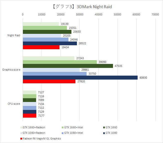 【グラフ3】3DMark Night Raidの結果