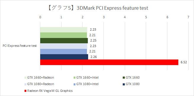 【グラフ5】PCI Express feature testの結果