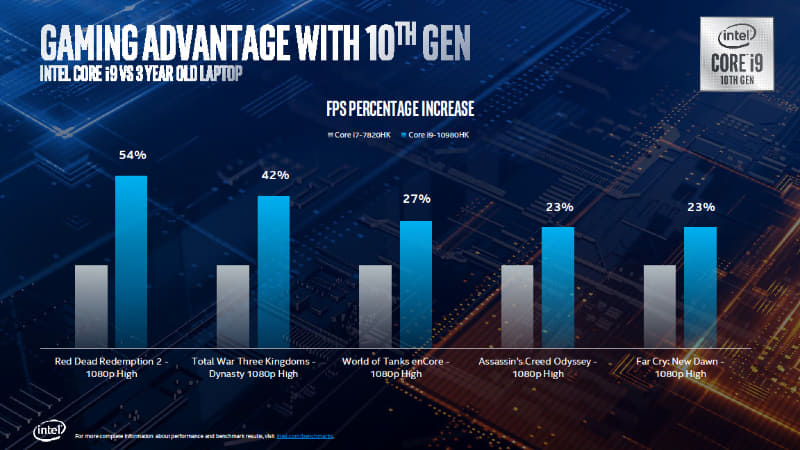Core i7-7820HKとCore i9-10980HKのゲーム性能比較