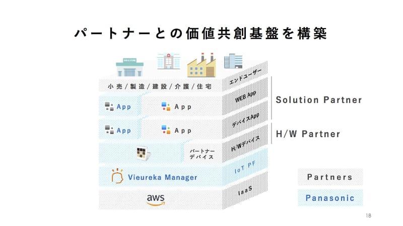 パートナー企業と連携