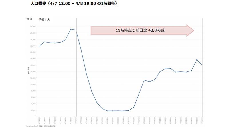 横浜エリアの1時間ごとの人口推移(出典:NTTドコモ)