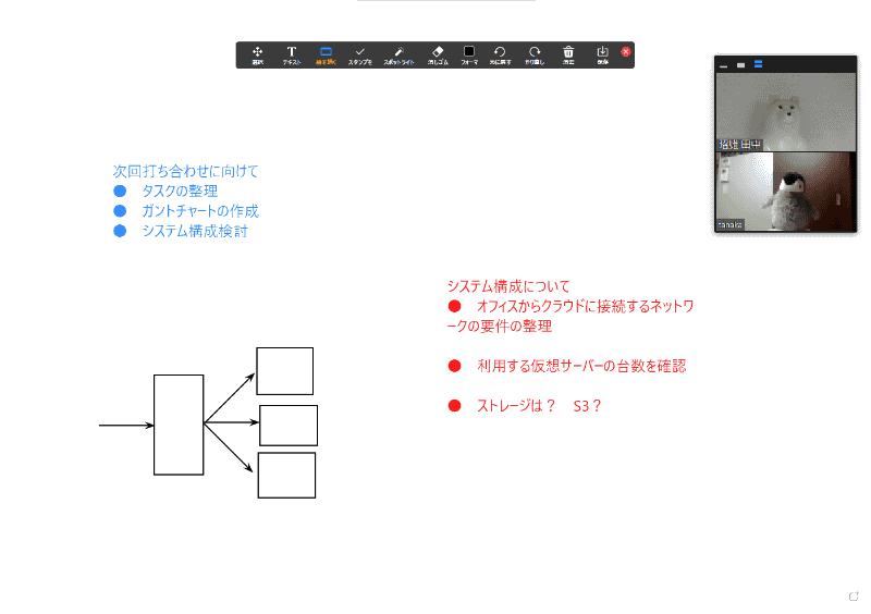 ホワイトボードを開いたところ。テキストや手書き文字に加え、図形の描画にも対応する。会議の内容をメモしておくといった用途で使えるだろう