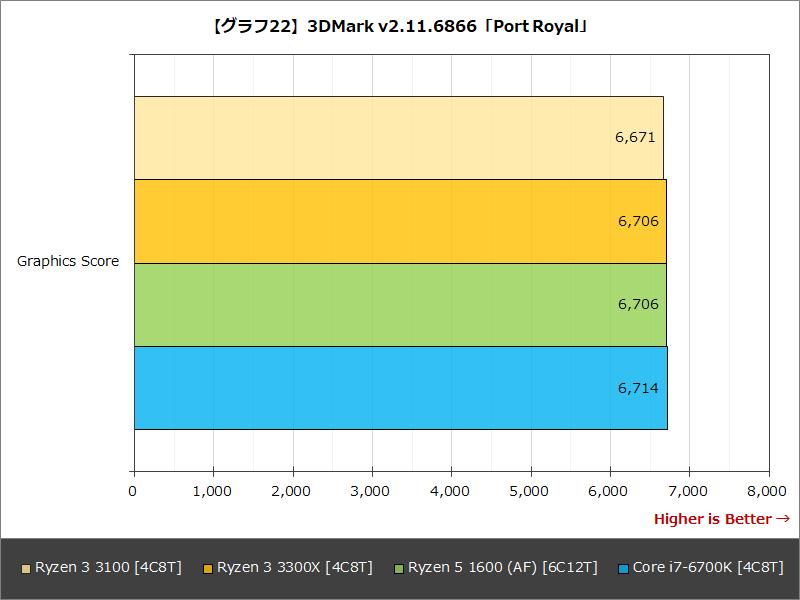 【グラフ22】3DMark v2.11.6866「Port Royal」