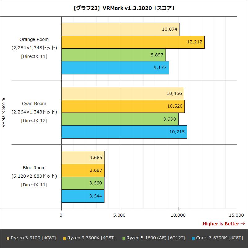 【グラフ23】VRMark v1.3.2020「スコア」