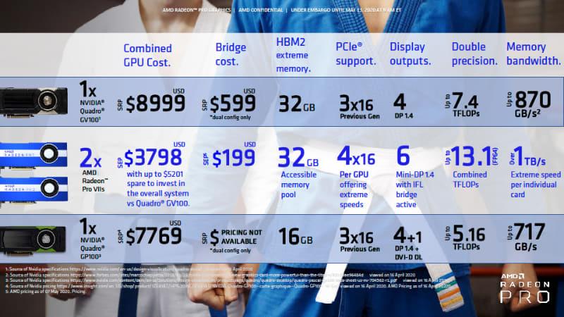 デザインシミュレーション向けビデオカードの価格や性能比較