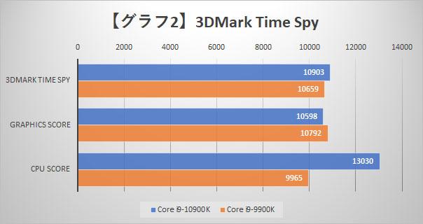 【グラフ2】3DMark Time Spy