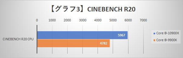 【グラフ3】CINEBENCH R20