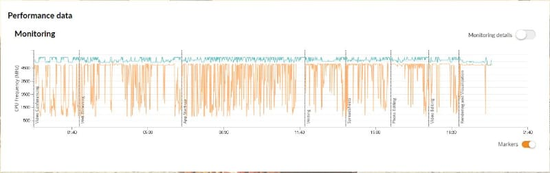 PCMark 10実施中のクロック遷移。Core i9-10900K環境では終始5GHz前後で動作した
