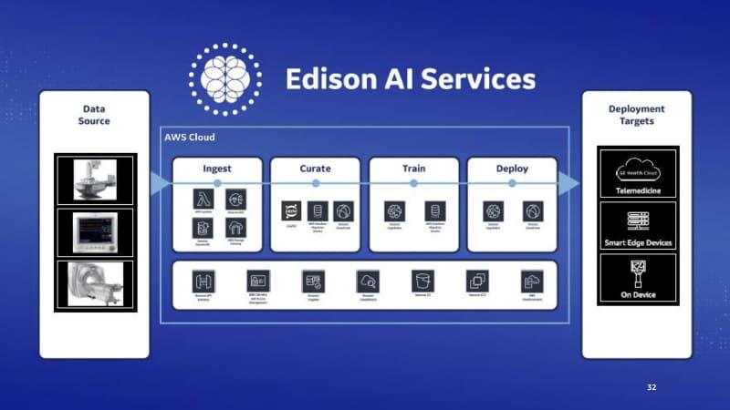 GE Healthcareの次世代インテリジェンスプラットフォーム「Edison」