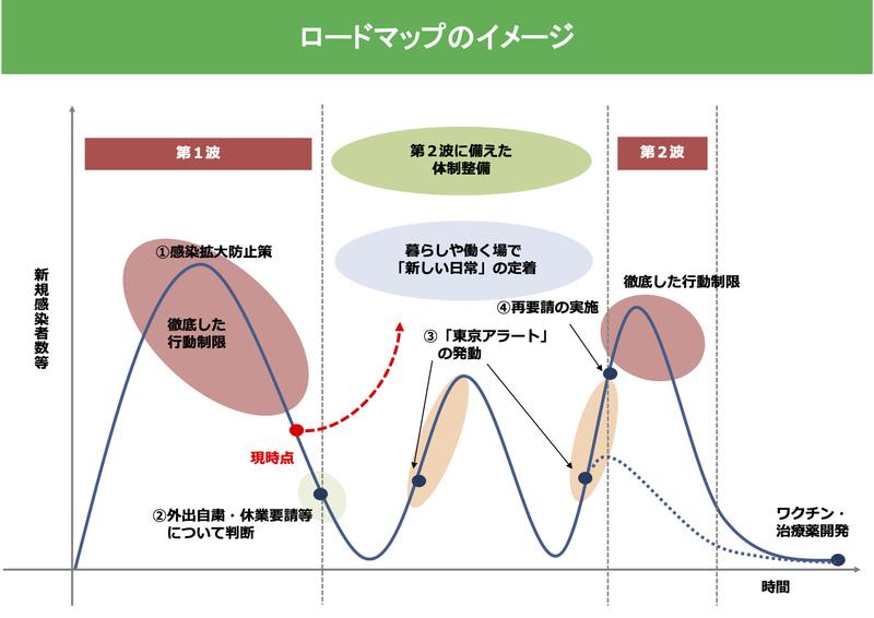 ロードマップのイメージ(「新型コロナウイルス感染症を乗り越えるためのロードマップ」より引用)