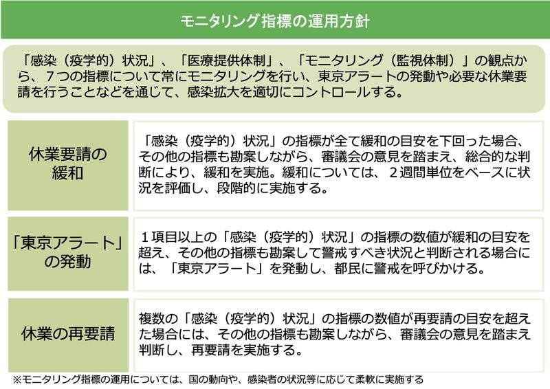 モニタリング指標の運用方針(「新型コロナウイルス感染症を乗り越えるためのロードマップ」より引用)
