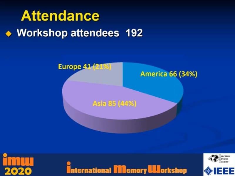 地域別の参加登録者数と比率。クロージング・リマークで示されたスライドから