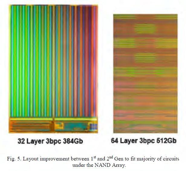 第1世代(左)と第2世代(右)のシリコンダイ写真。左は32層のTLC方式で記憶容量は384Gbit、シリコンダイ面積は168.5平方mm。右は64層のTLC方式で記憶容量は512Gbit、シリコンダイ面積は110.5平方mm。IMW 2020の論文集から